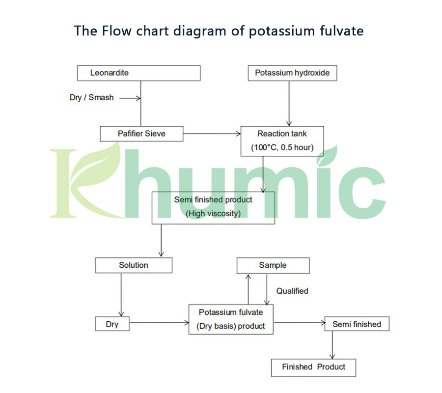 What is the production process of potassium fulvate